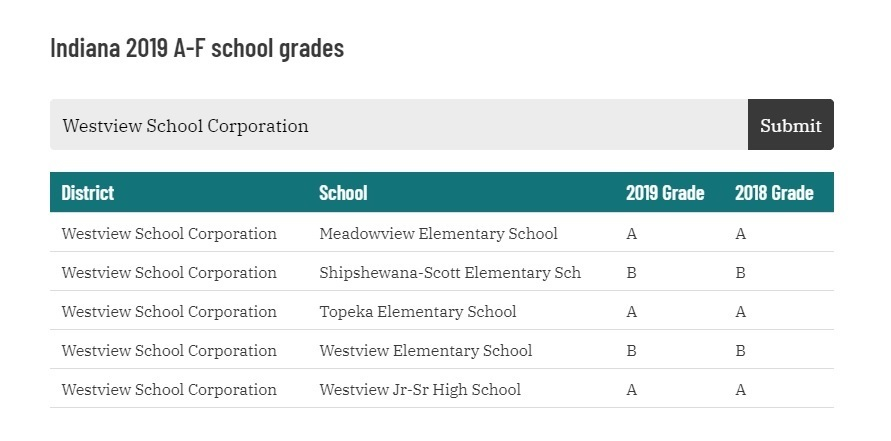 Westview School Corp report card